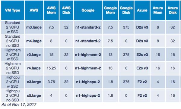 Cloud instance pricing AWS vs Azure vs GCP