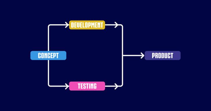To accelerate software development in Software Development