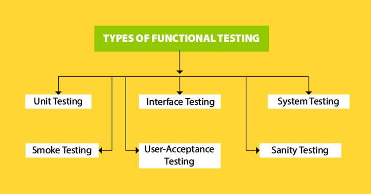 Type Of Functional Testing